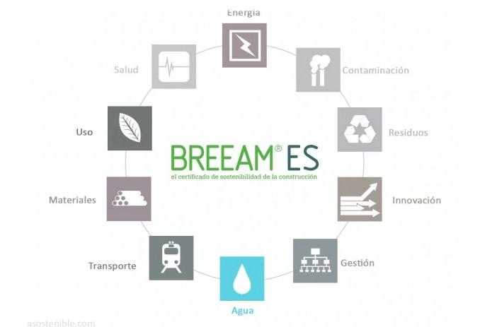 Diagrama explicativo de los bloques certificacion BREEAM